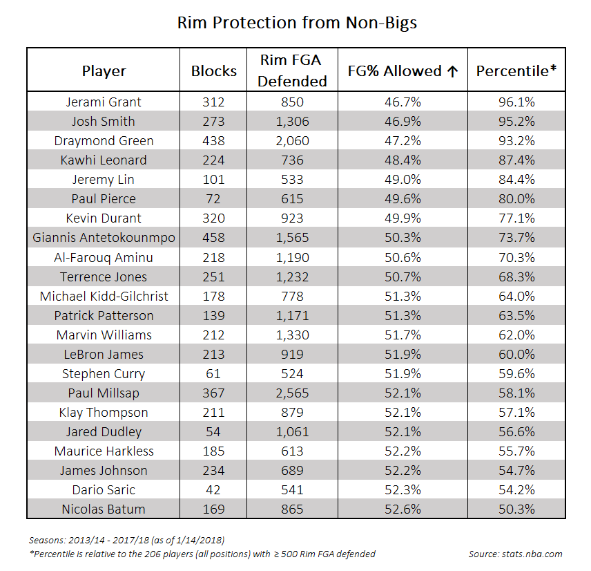 Table 2 - Rim Protection Stats from Non-Bigs